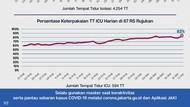 Pemprov DKI: Okupansi Tempat Tidur ICU di 67 RS Rujukan Corona 83%