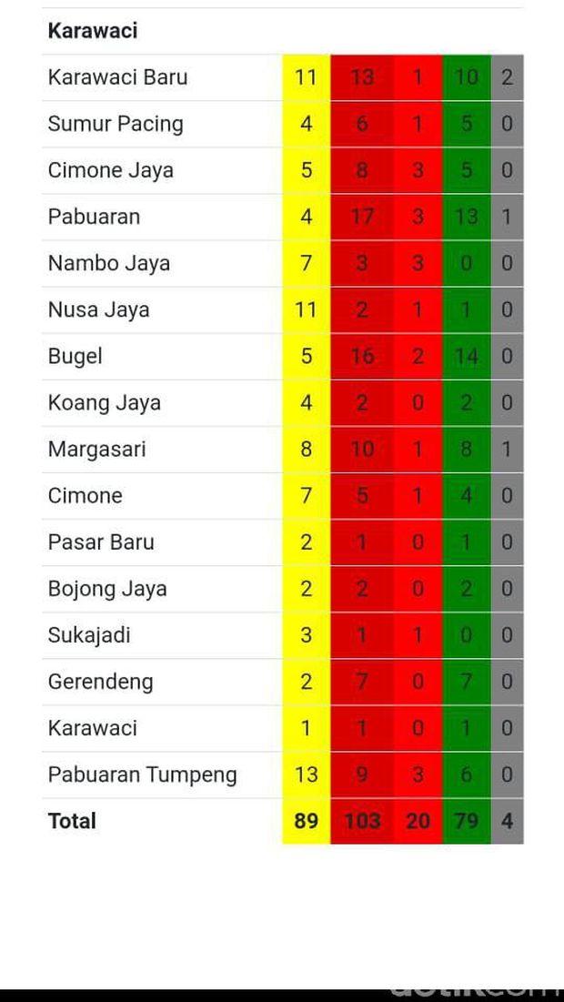 Sebaran kasus Corona di Kota Tangerang (Tangkapan layar)