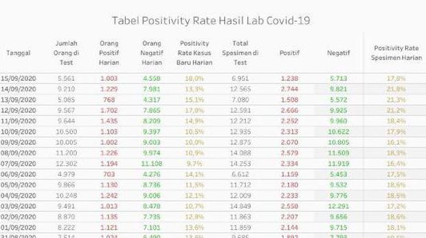 Data positivity rate hari kedua PSBB ketat Jakarta