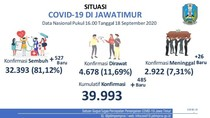 Update COVID-19 Jatim: 485 Kasus Baru, 527 Sembuh