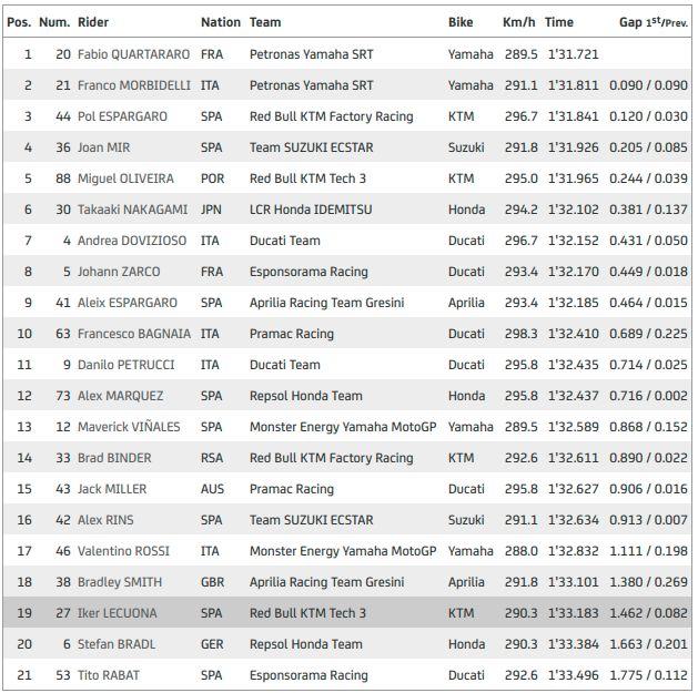 Hasil latihan bebas I MotoGP Emilia Romagna 2020.