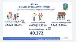 Total Kasus Positif COVID-19 di Jatim Tembus 40.372