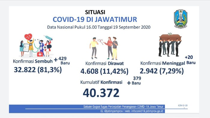 Tambahan pasien positif COVID-19 yang sembuh di Jawa Timur lebih banyak dari jumlah kasus baru. Sabtu (19/9), ada 429 pasien yang dinyatakan sembuh.