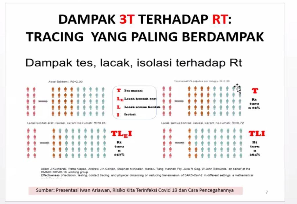 Data yang Ditampilkan Qodari terkait Kasus Corona di Indonesia