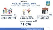 Update COVID-19 Jatim: 368 Kasus Baru, Sembuh 341