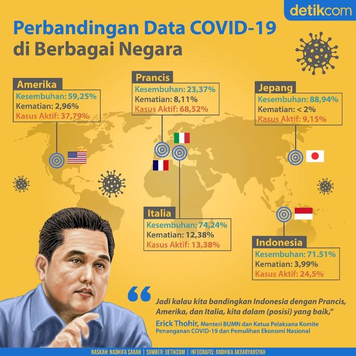 Perbandingan data COVID-19 di berbagai negara
