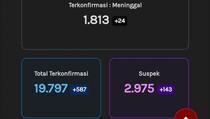 Update Corona di Jateng 21 September: 19.797 Positif, 1.813 Meninggal