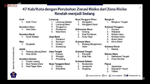 Juru Bicara Satgas Penanganan COVID-19, Prof Wiku Adisasmito, menyampaikan kondisi penanganan Corona pada Selasa (21/9). Dia merinci daerah yang awalnya zona kuning menjadi zona merah (Youtube Seskab)