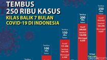 2 Pekan Tambah 50 Ribu Kasus, Begini Perjalanan COVID-19 di Indonesia