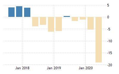 Argentina (Source: Tradingeconomics.com/Instituto Nacional de Estadistica y Censos (Indec))