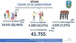 Kasus Positif COVID-19 di Jatim Tambah 341, yang Baru Sembuh 403 Orang