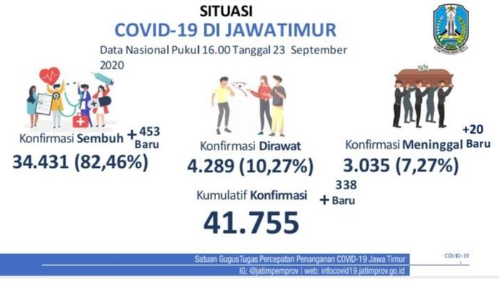 Kasus positif COVID-19 di Jawa Timur bertambah 341 sehingga totalnya menjadi 41.755 kasus. Semntara total pasien sembuh bertambah 403 orang.