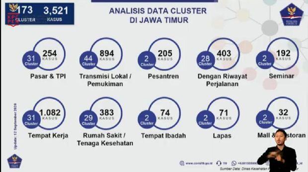 Analisis Data Klaster Corona di Jawa Timur Per 12 September