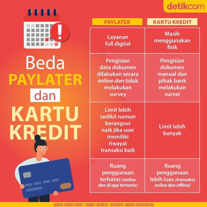 Beda Paylater dan Kartu Kredit