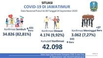 Update COVID-19 Jatim: 343 Kasus Baru, Sembuh 431