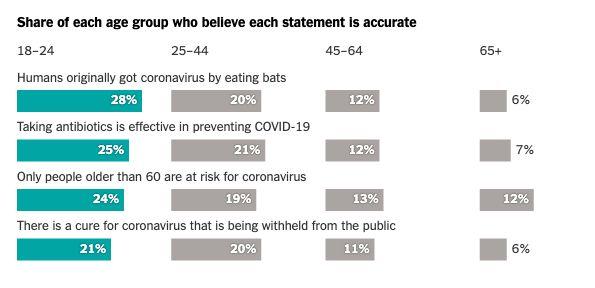 survei anak muda percaya hoax virus corona