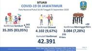 Kasus Baru COVID-19 di Jatim Tambah 293, Sembuh 431