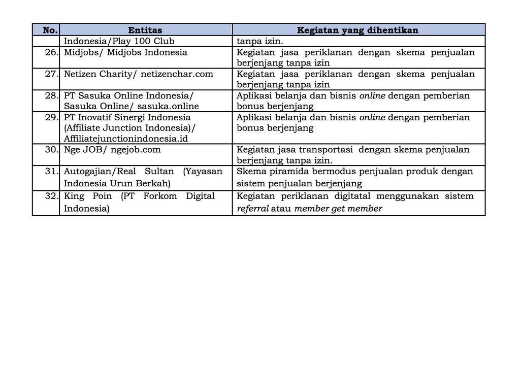Daftar Entitas Investasi Ilegal, Hal 2