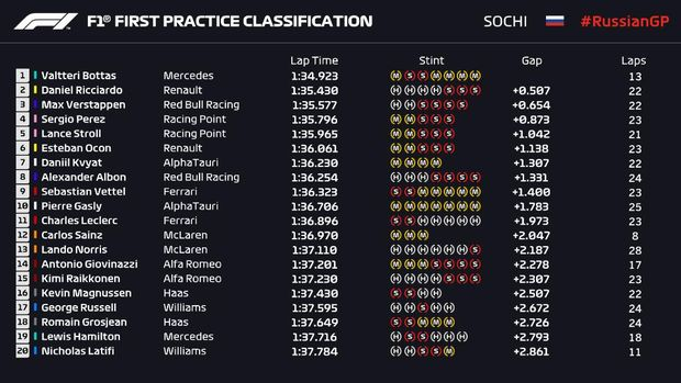 Hasil FP1 F1 GP Rusia