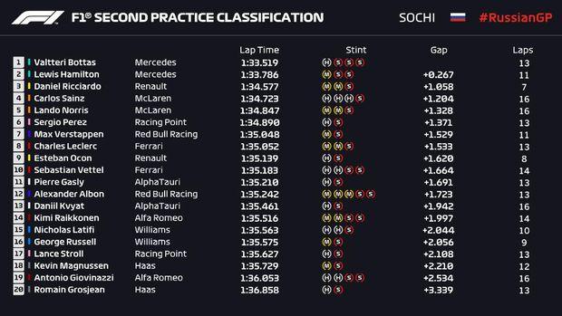 Hasil FP2 F1 GP Rusia