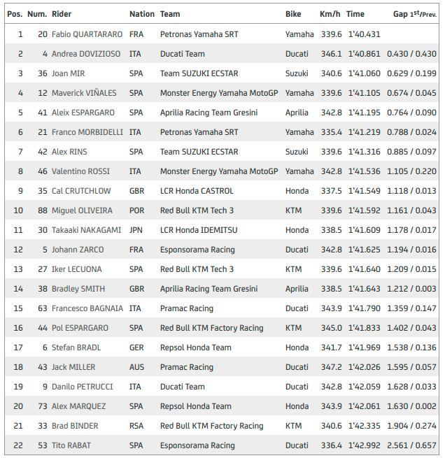 Hasil Latihan Bebas I MotoGP Catalunya