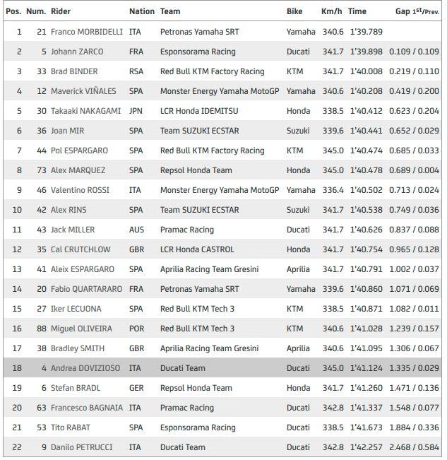 Hasil Latihan Bebas II MotoGP Catalunya 2020.