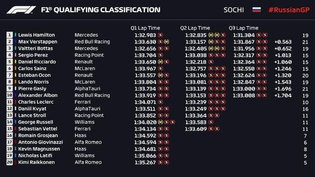 Hasil Kualifikasi F1 GP Rusia