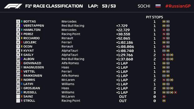 Hasil F1 GP Rusia