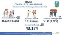 Update COVID-19 Jatim: 284 Kasus Baru, Sembuh 512
