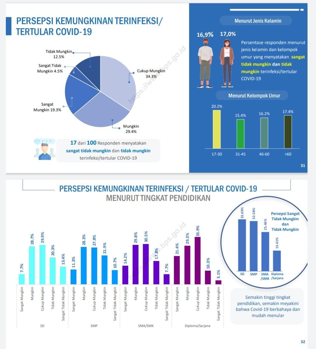 Survei BPS soal persepsi kemungkinan terinfeksi Corona