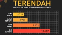 Kasus Aktif COVID-19 di Jatim 3.713, Satgas Klaim Terendah di Jawa