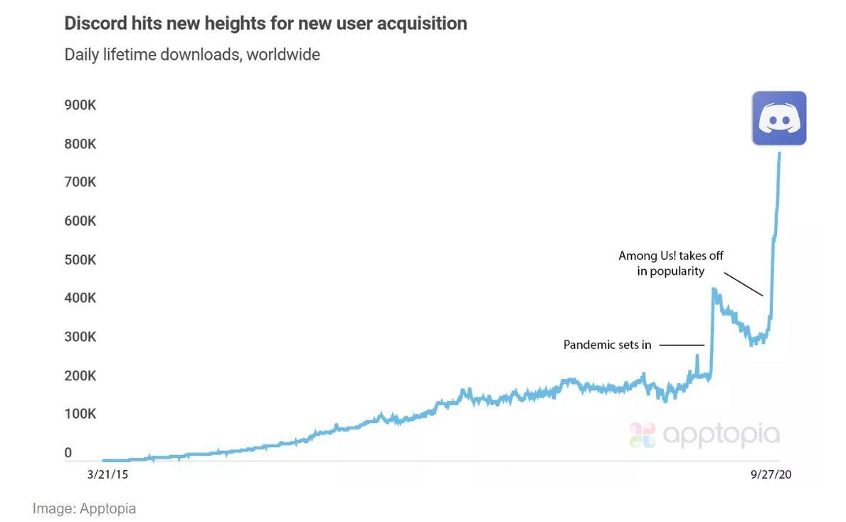 Kepopuleran Among Us turut membawa berkah bagi aplikasi pesan Discord. Meroketnya game tersebut turut diikuti meningkatnya jumlah download Discord.
