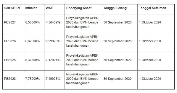 Lelang SBSN 29 September 2020