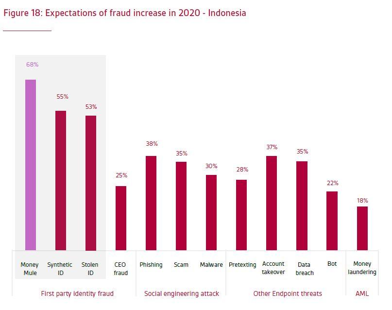 Selama Pandemi Cyber Crime Money Mule Meningkat Di Indonesia
