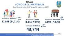 Update COVID-19 Jatim: 294 Kasus Baru, Sembuh 350