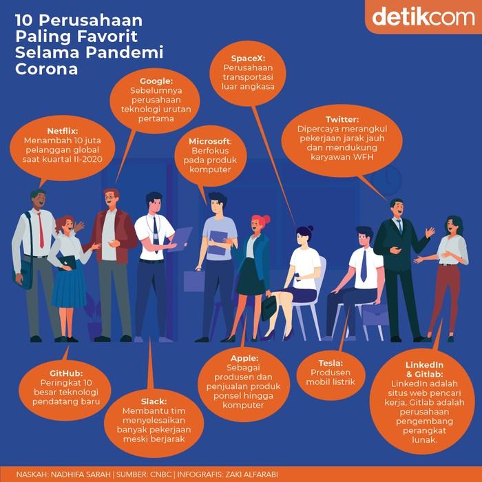 Infografis 10 Perusahaan Paling Favorit
