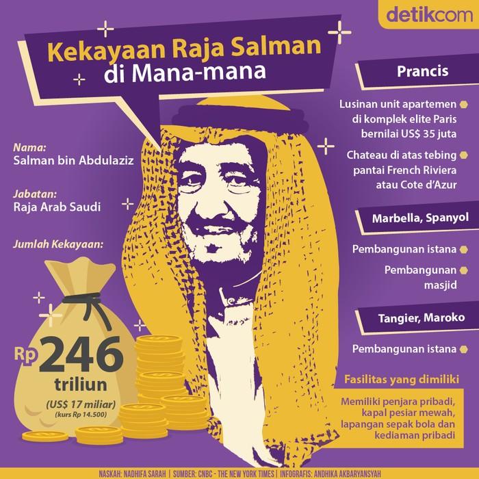 Kekayaan Raja Salman