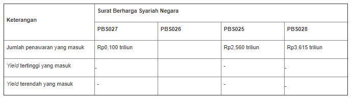 Lelang tambahan SBSN 30 September 2020
