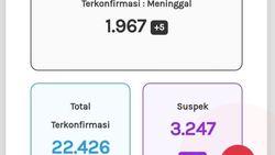 Update Corona di Jateng 30 September: 22.426 Positif, 1.967 Meninggal