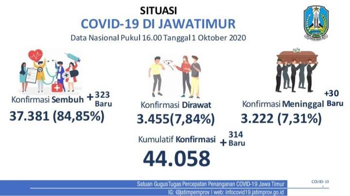 Kasus positif COVID-19 di Jawa Timur bertambah 314 sehingga totalnya menjadi 44.058 kasus. Sedangkan jumlah pasien yang sembuh bertambah 323.