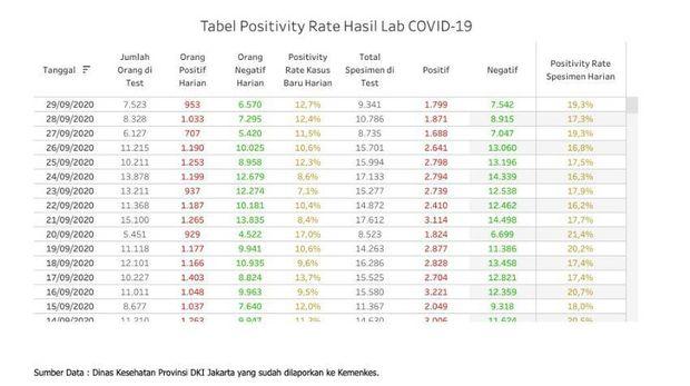 Data Positivity Rate COVID-19 di Jakarta