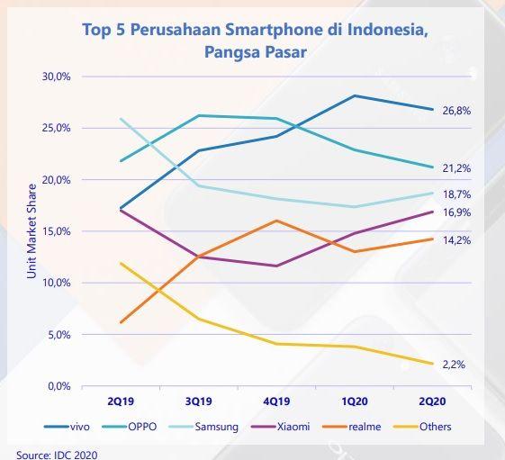 Pasar ponsel Q2 2020 Indonesia