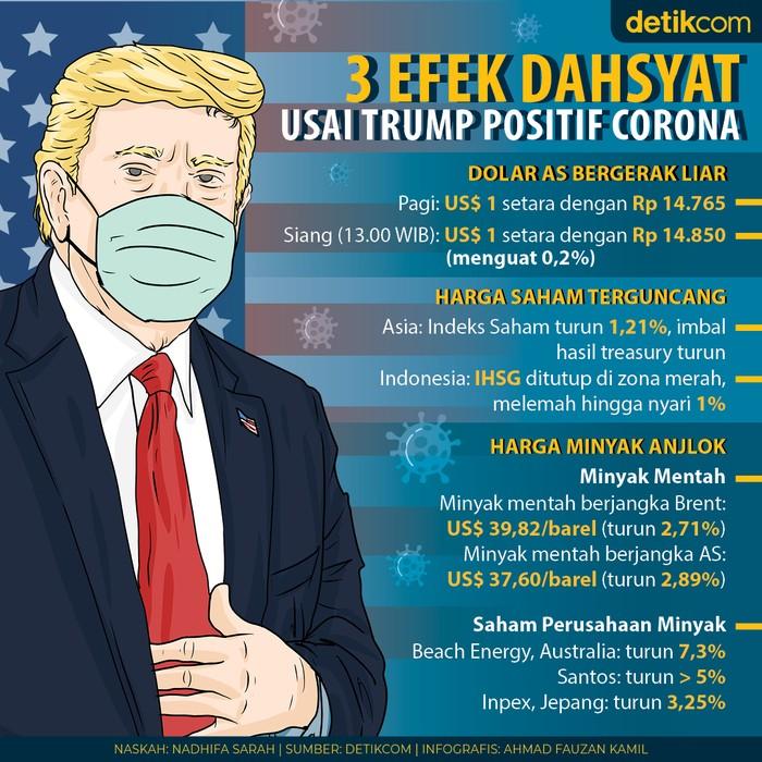 3 efek dahsyat ke ekonomi setelah Donald Trump positif Corona