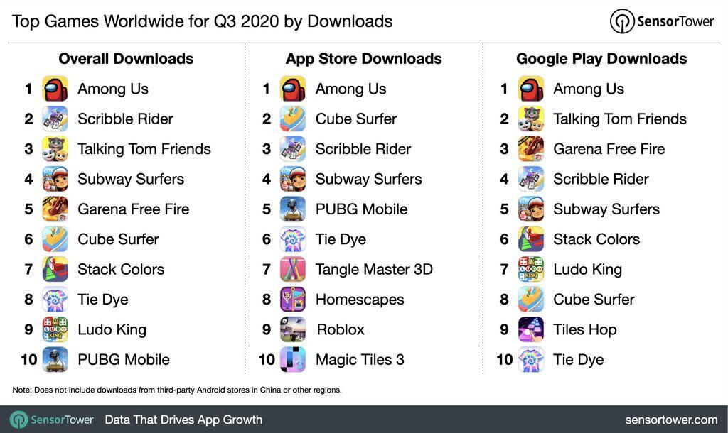 Sensor Tower merilis game yang paling banyak diunduh pada kuartal ketiga 2020 dan Among Us juaranya.