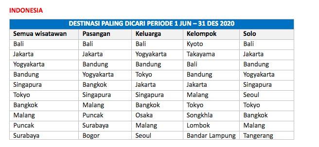 Bali tetap menjadi destinasi wisata idaman traveler di Indonesia pada tahun 2020. Bali selalu ada di benak semua tipe wisatawan, entah itu pasangan, solo traveler selama dua tahun berturut-turut.