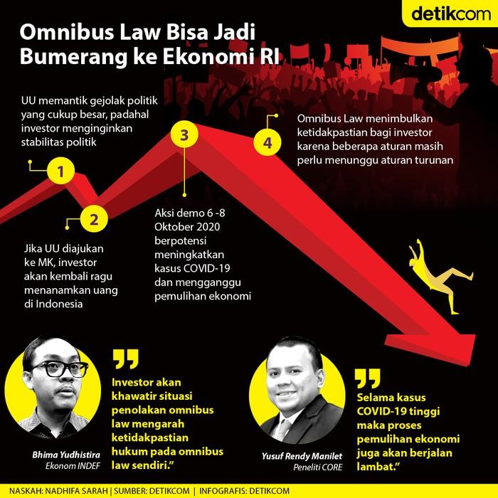 Omnibus Law Cipta Kerja