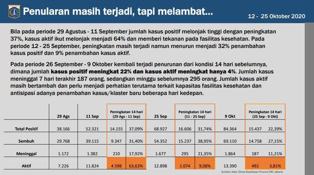 Data penularan corona yang masih terjadi tetapi melambat di DKI Jakarta (Dok. Pemprov DKI Jakarta)