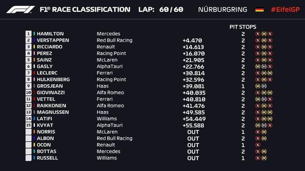 Hasil balapan F1 GP Eifel 2020.