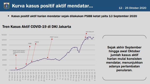 Kurva kasus positif aktif di DKI Jakarta mendatar (Dok. Pemprov DKI Jakarta)