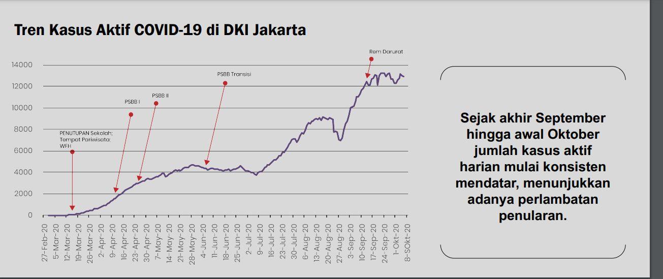 Pergerakan kasus aktif Corona di DKI Jakarta (Dok. Pemprov DKI Jakarta)